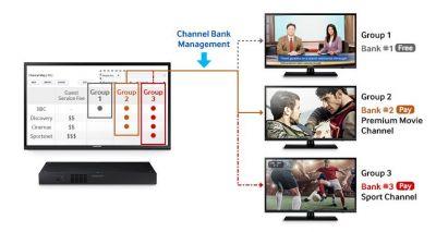 Augmentez votre chiffre d'affaires avec des chaînes payantes et gérez les informations dans les chambres en toute simplicité